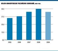 Рынок авиаперевозок в России